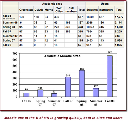 Image graph about use of Moodle at the U of MN