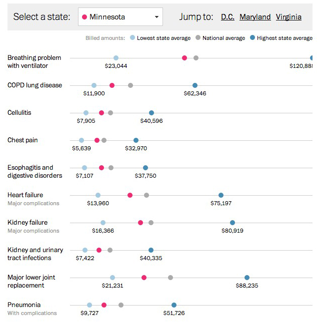 An interactive table at the Washington Post allowing a quick scan of each State's cost ranges for various procedures