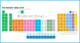 "An Internet of Things ""Periodic Table"""