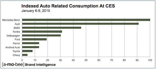 Auto-Related_DataConsumedatCES2015