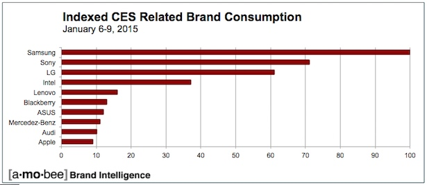 Brand-Related_DataConsumedatCES2015